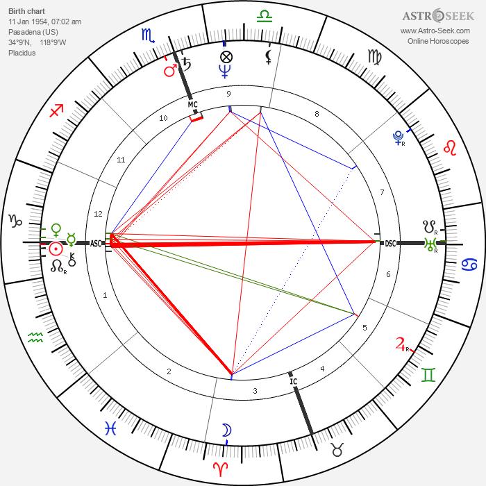 John A. Halloran - Astrology Natal Birth Chart