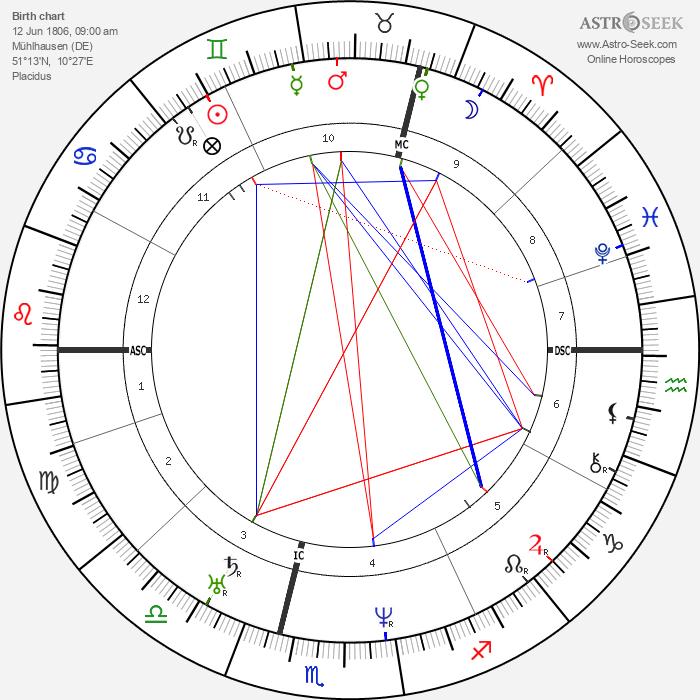 John A. Roebling - Astrology Natal Birth Chart