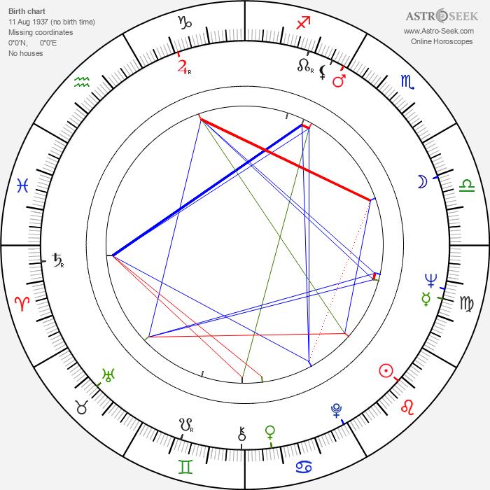John Abraham - Astrology Natal Birth Chart