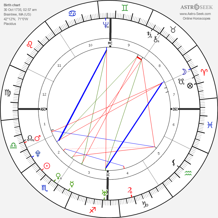 John Adams - Astrology Natal Birth Chart