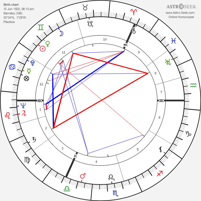John Addey - Astrology Natal Birth Chart