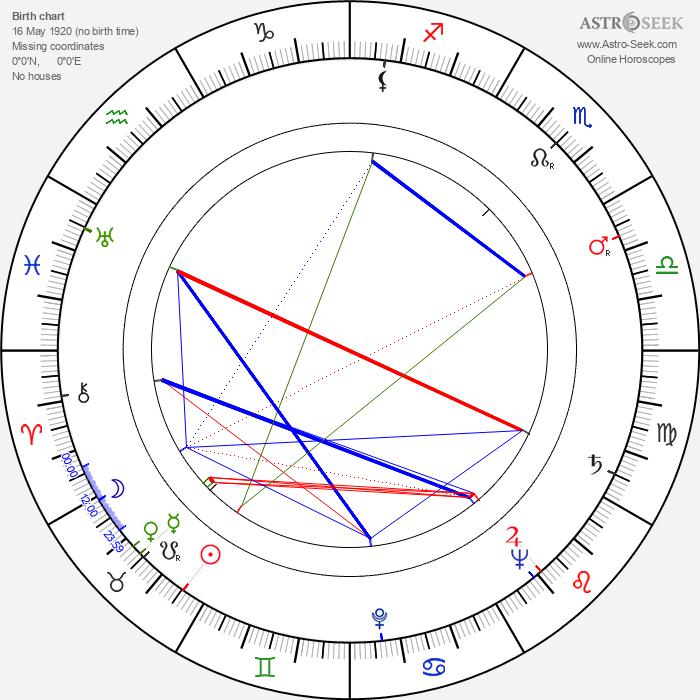 John Addison - Astrology Natal Birth Chart