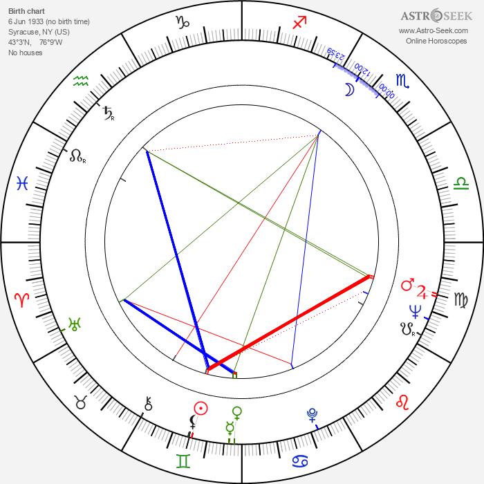 John Alderman - Astrology Natal Birth Chart