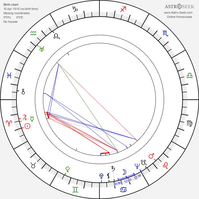 John Alderson - Astrology Natal Birth Chart