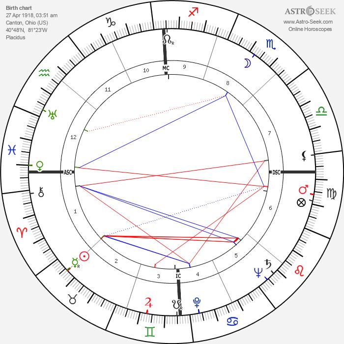 John Alfred Scali - Astrology Natal Birth Chart