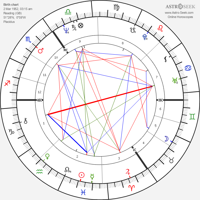 John Altman - Astrology Natal Birth Chart