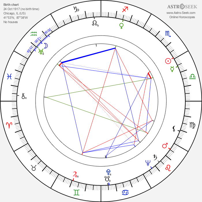 John Alvin - Astrology Natal Birth Chart