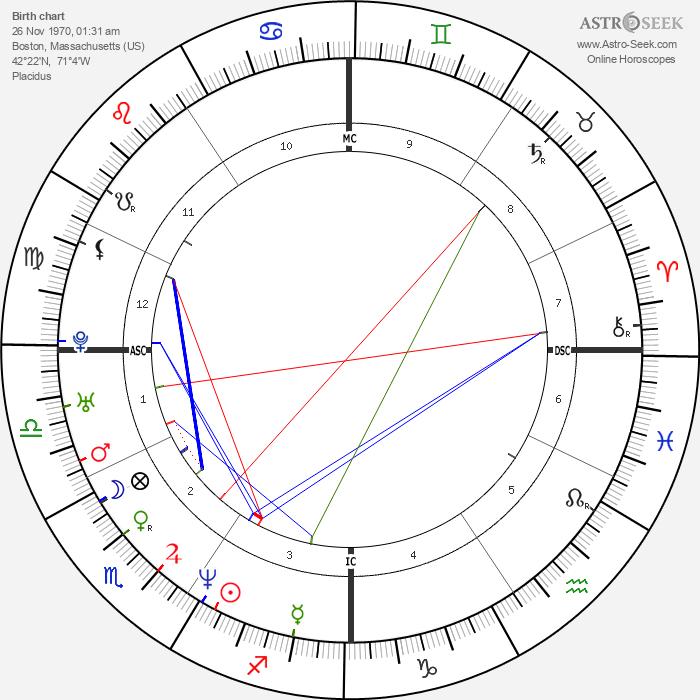 John Amaechi - Astrology Natal Birth Chart