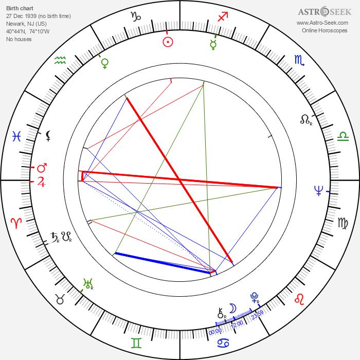 John Amos - Astrology Natal Birth Chart