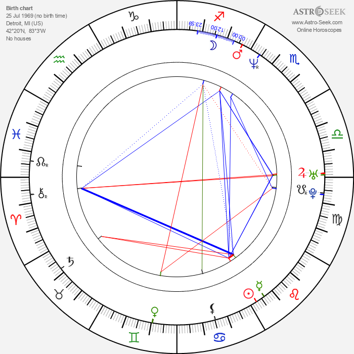 John Anton - Astrology Natal Birth Chart