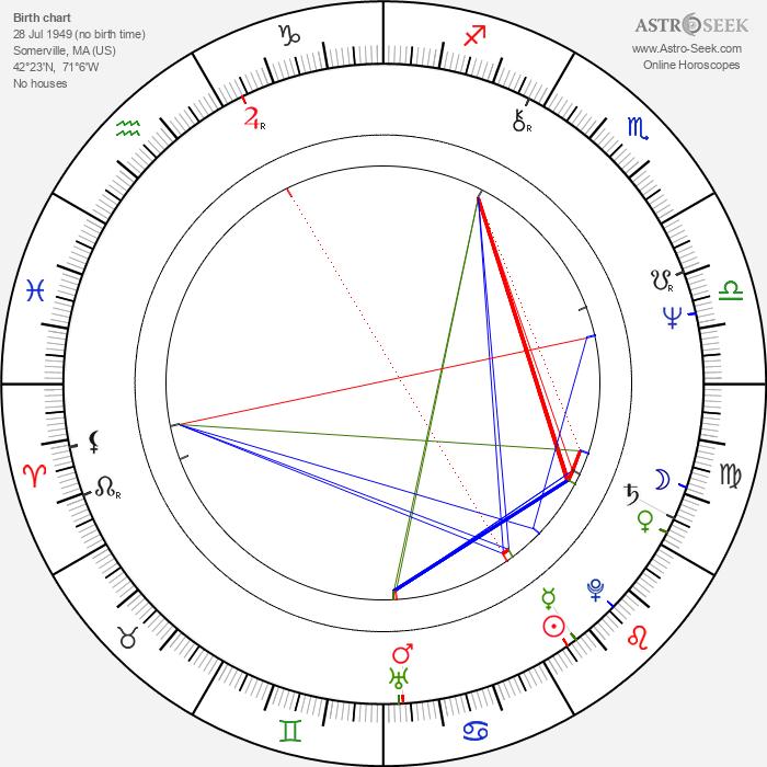 John Antonelli - Astrology Natal Birth Chart