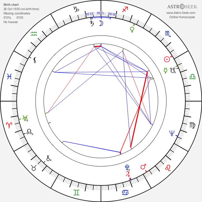 John Arden - Astrology Natal Birth Chart