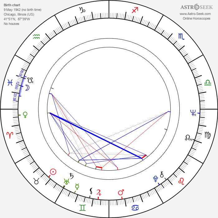 John Ashcroft - Astrology Natal Birth Chart
