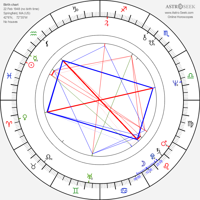 John Ashton - Astrology Natal Birth Chart
