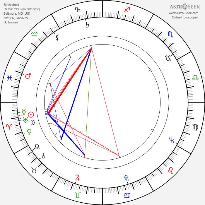 John Astin - Astrology Natal Birth Chart