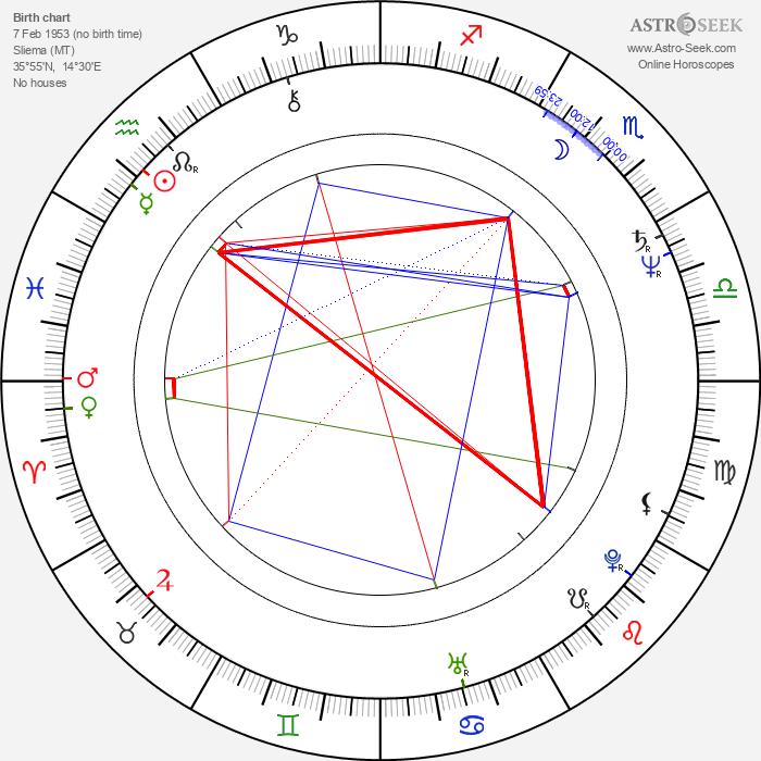 John Attard-Montalto - Astrology Natal Birth Chart