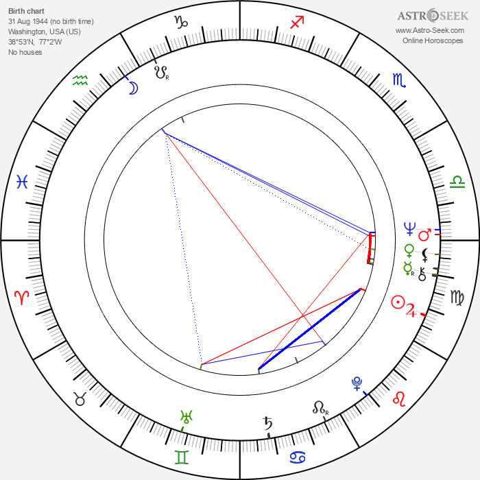 John Austin - Astrology Natal Birth Chart