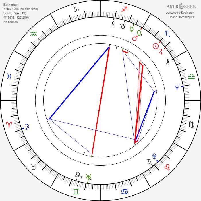 John Aylward - Astrology Natal Birth Chart