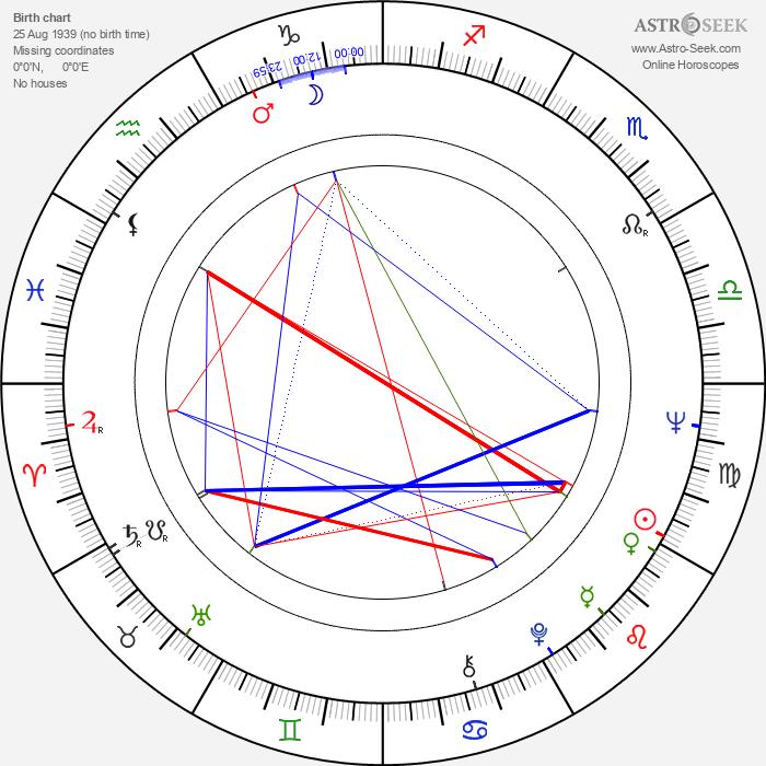 John Badham - Astrology Natal Birth Chart