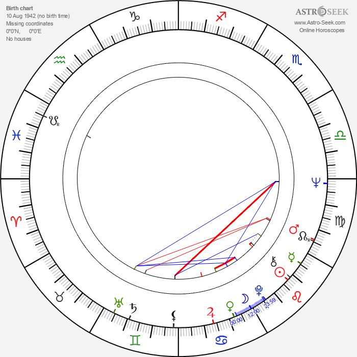 John Bailey - Astrology Natal Birth Chart