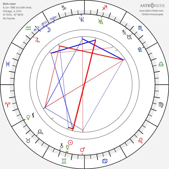 John Bain - Astrology Natal Birth Chart