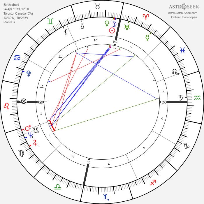 John Barbour - Astrology Natal Birth Chart