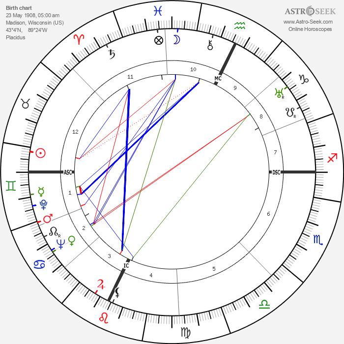 John Bardeen - Astrology Natal Birth Chart