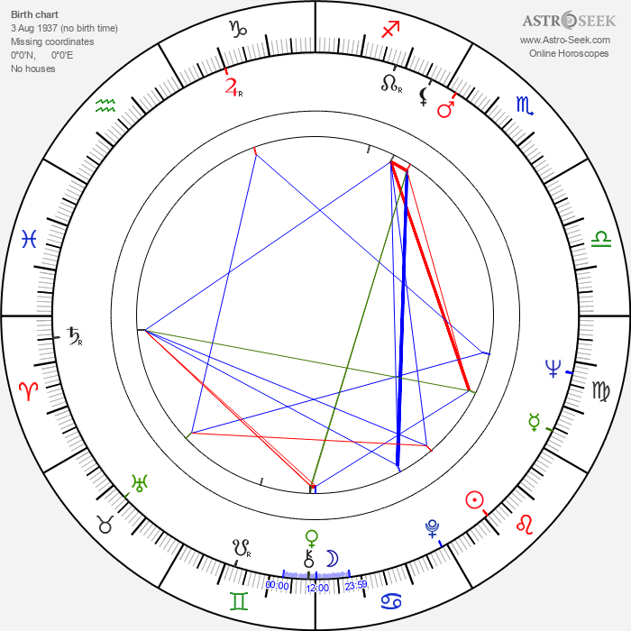 John Barrett - Astrology Natal Birth Chart