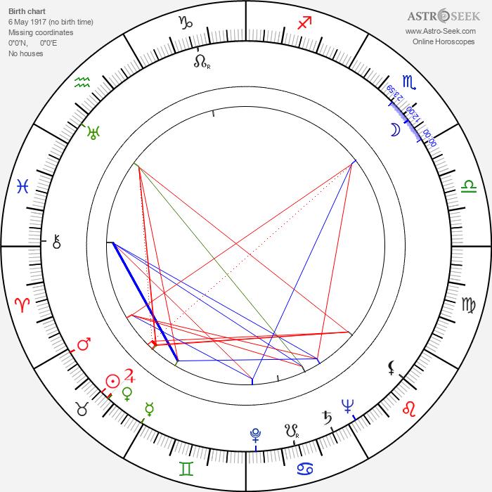 John Barrie - Astrology Natal Birth Chart