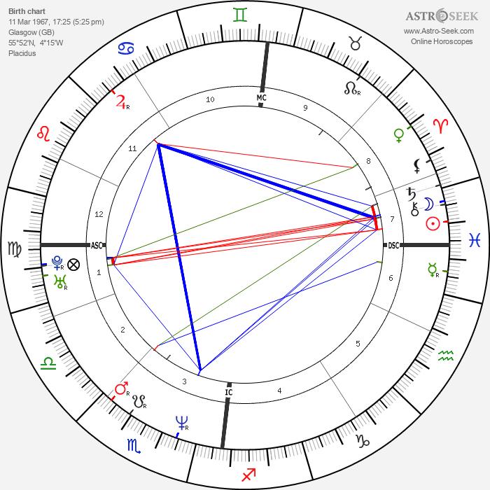 John Barrowman - Astrology Natal Birth Chart