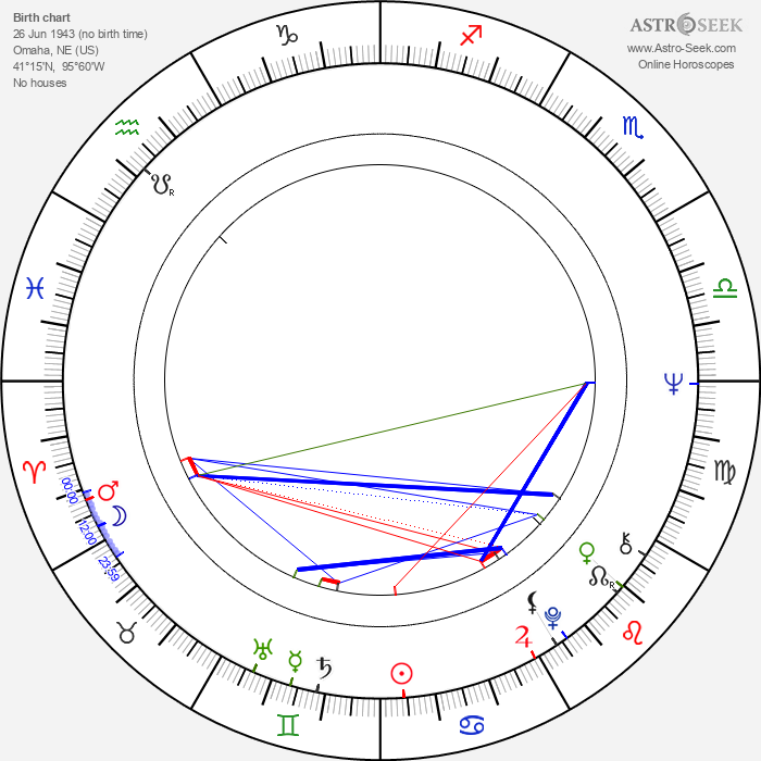 John Beasley - Astrology Natal Birth Chart