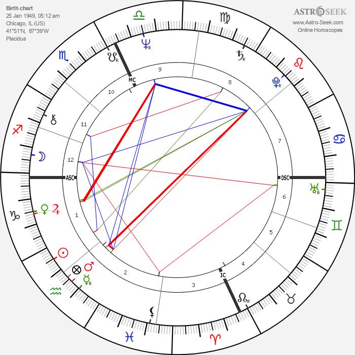 John Belushi - Astrology Natal Birth Chart