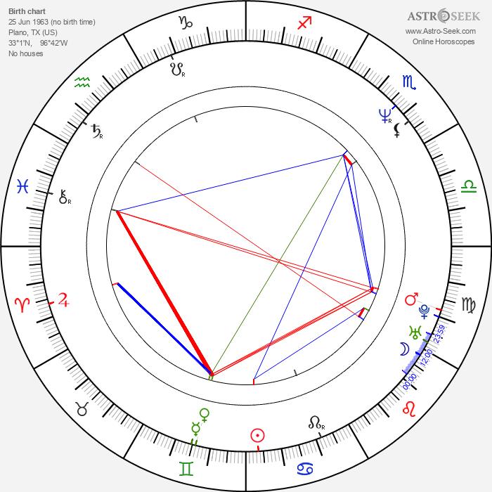 John Benjamin Hickey - Astrology Natal Birth Chart