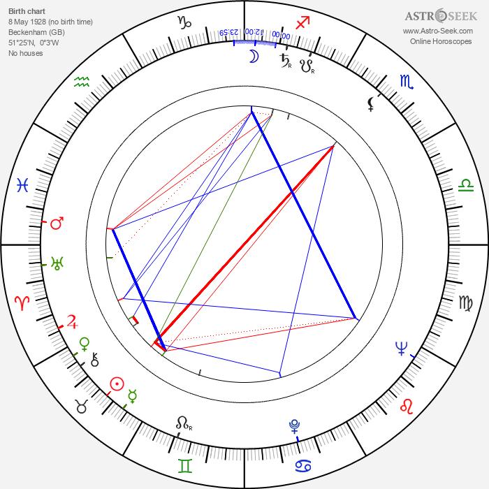 John Bennett - Astrology Natal Birth Chart