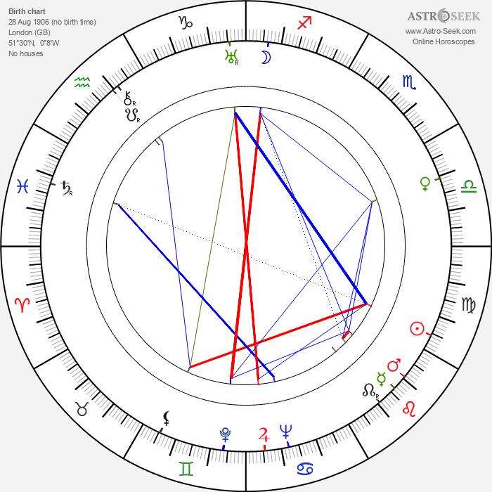 John Betjeman - Astrology Natal Birth Chart