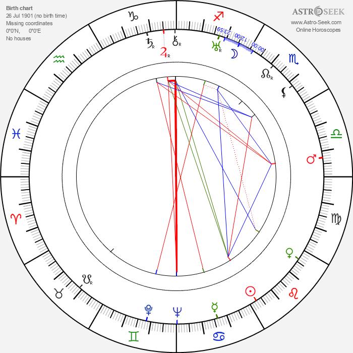 John Bleifer - Astrology Natal Birth Chart
