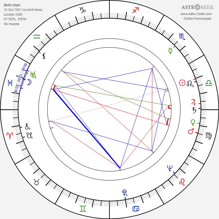 John Blythe - Astrology Natal Birth Chart