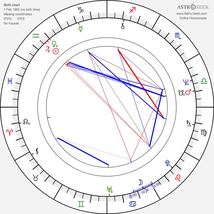 John Bowe - Astrology Natal Birth Chart