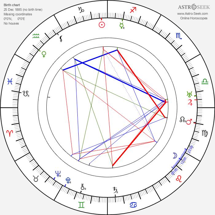 John Bowers - Astrology Natal Birth Chart