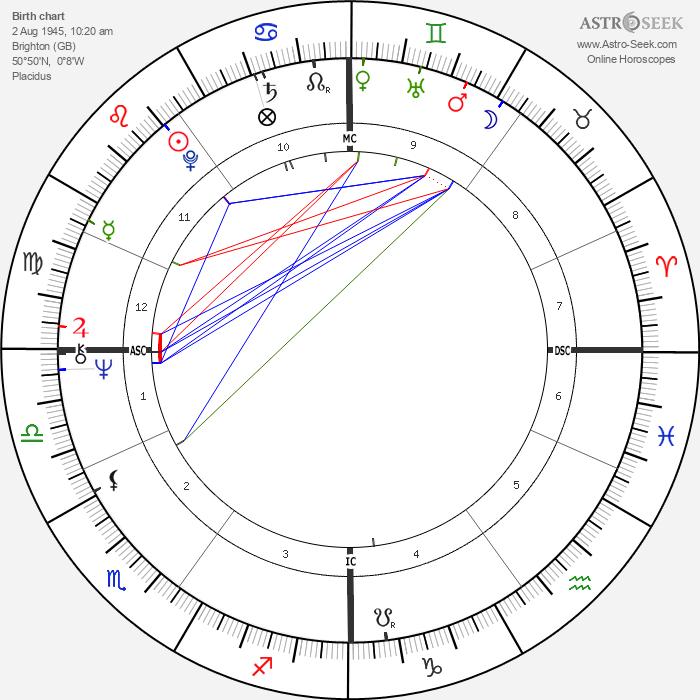 John Bowis - Astrology Natal Birth Chart
