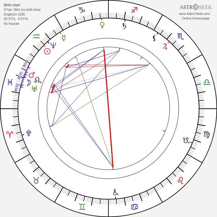 John Boyd Dunlop - Astrology Natal Birth Chart