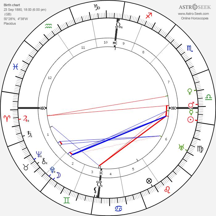 John Boyd Orr - Astrology Natal Birth Chart