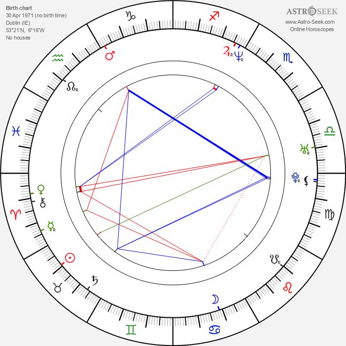 John Boyne - Astrology Natal Birth Chart