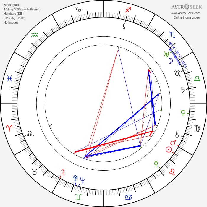 John Brahm - Astrology Natal Birth Chart