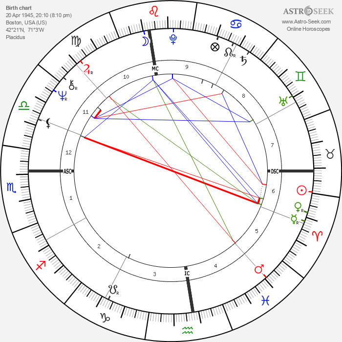 John Brett Cahill - Astrology Natal Birth Chart