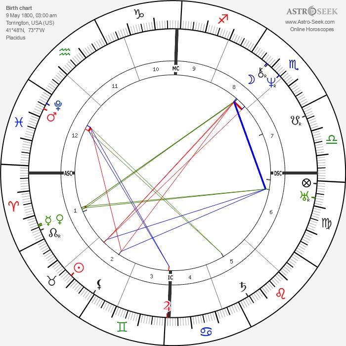 John Brown - Astrology Natal Birth Chart