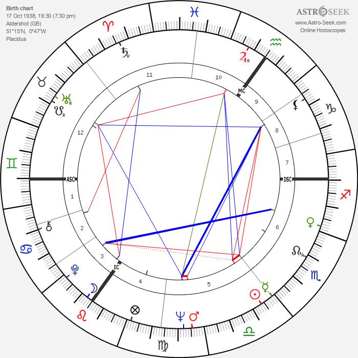 John Browne - Astrology Natal Birth Chart