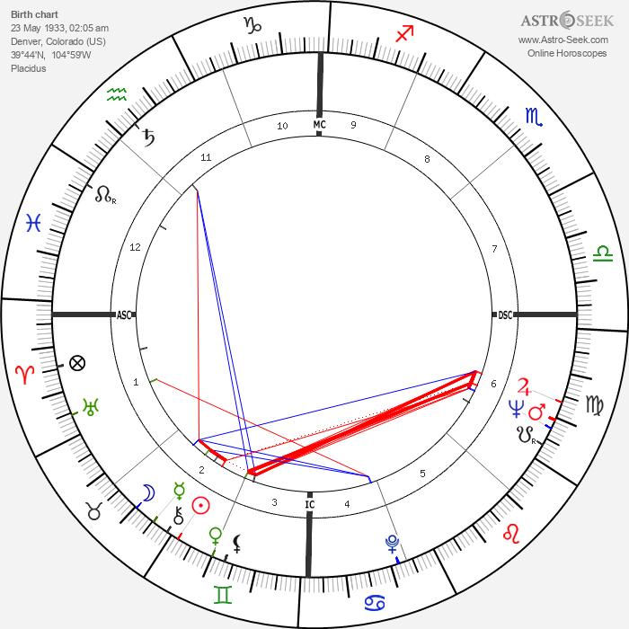 John Browning - Astrology Natal Birth Chart