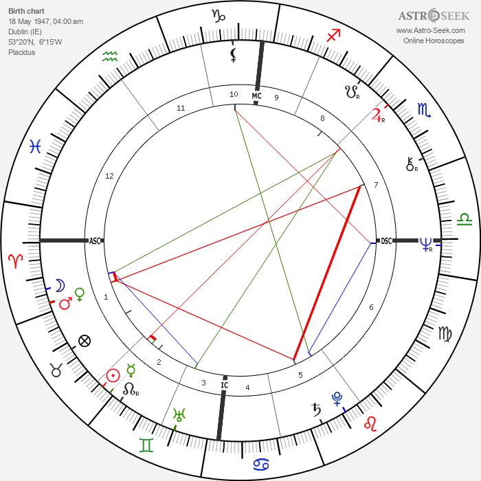 John Bruton - Astrology Natal Birth Chart