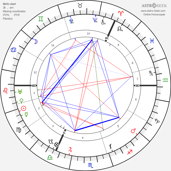 John Buchan - Astrology Natal Birth Chart